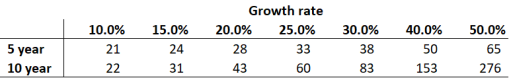 valuing growth 4